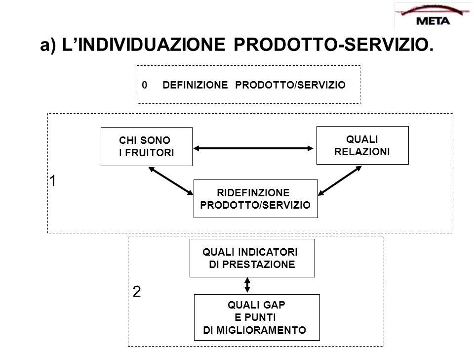 a) LINDIVIDUAZIONE PRODOTTO-SERVIZIO. 0 DEFINIZIONE PRODOTTO/SERVIZIO CHI SONO I FRUITORI QUALI RELAZIONI RIDEFINZIONE PRODOTTO/SERVIZIO QUALI INDICAT