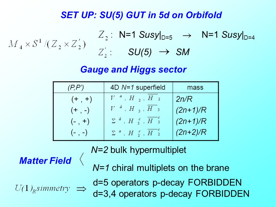SET UP: SU(5) GUT in 5d on Orbifold N=1 Susy| D=5 N=1 Susy| D=4 Gauge and Higgs sector (P,P) 4D N=1 superfield mass (+, +) (+, -) (-, +) (-, -) 2n/R (