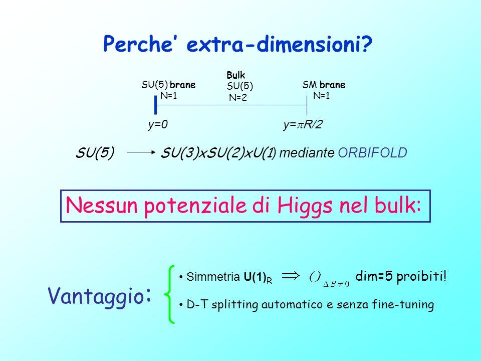 masse 0 2/R 4/R 1/R 3/R masse 0 2/R 4/R 1/R 3/R ORBIFOLD: S 1 /(Z 2 xZ 2 ) (Bulk con condizioni al contorno) Torre di KK (Spettro di massa delle particelle dal punto di vista 4D)............