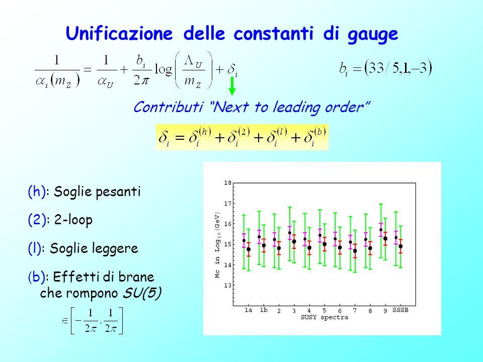 Campi di materia e loro localizzazione Opzione 0 Opzione I SU(5) brane N=1 SM brane N=1 SU(5) N=2 Opzione II Ti,Fi T 3, F 3 F 2 T 1,T 2 F 1 T 3 F 3 F 1,F 2 T 1,T 2 - I campi del bulk ricevono una soppressione - Un termine di massa per T 1