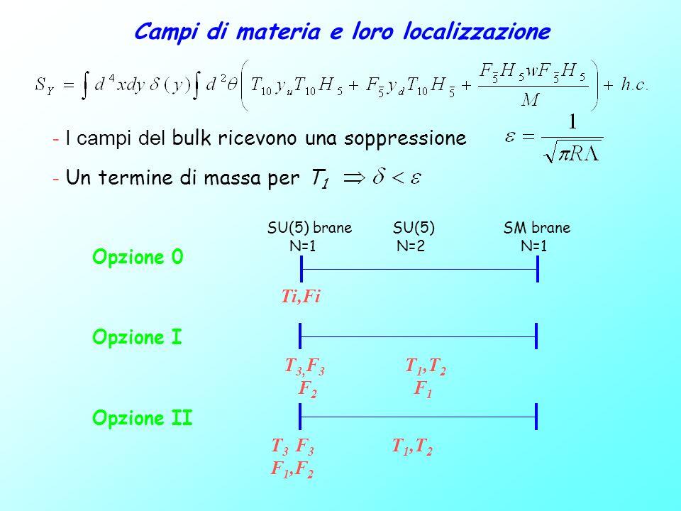 Massa dei fermioni e mixing OPZIONE I OPZIONE II Opzione I Opzione II Relazioni fenomenologici: Buon accordo con i dati sperimentali ( : Angolo di Cabibbo)