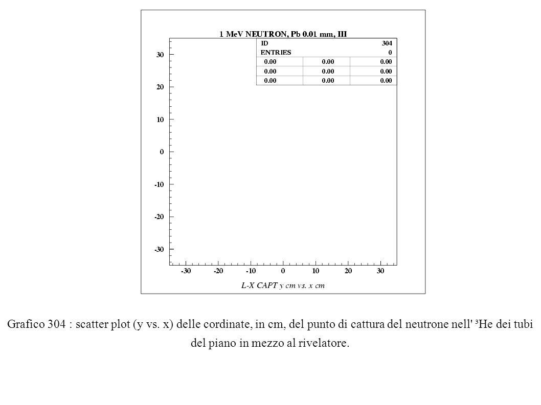 Grafico 304 : scatter plot (y vs. x) delle cordinate, in cm, del punto di cattura del neutrone nell' ³He dei tubi del piano in mezzo al rivelatore.