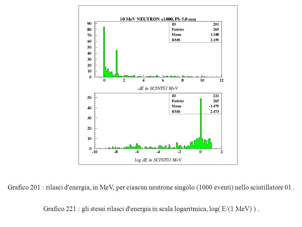 Grafico 201 : rilasci d energia, in MeV, per ciascun neutrone singolo (1000 eventi) nello scintillatore 01.