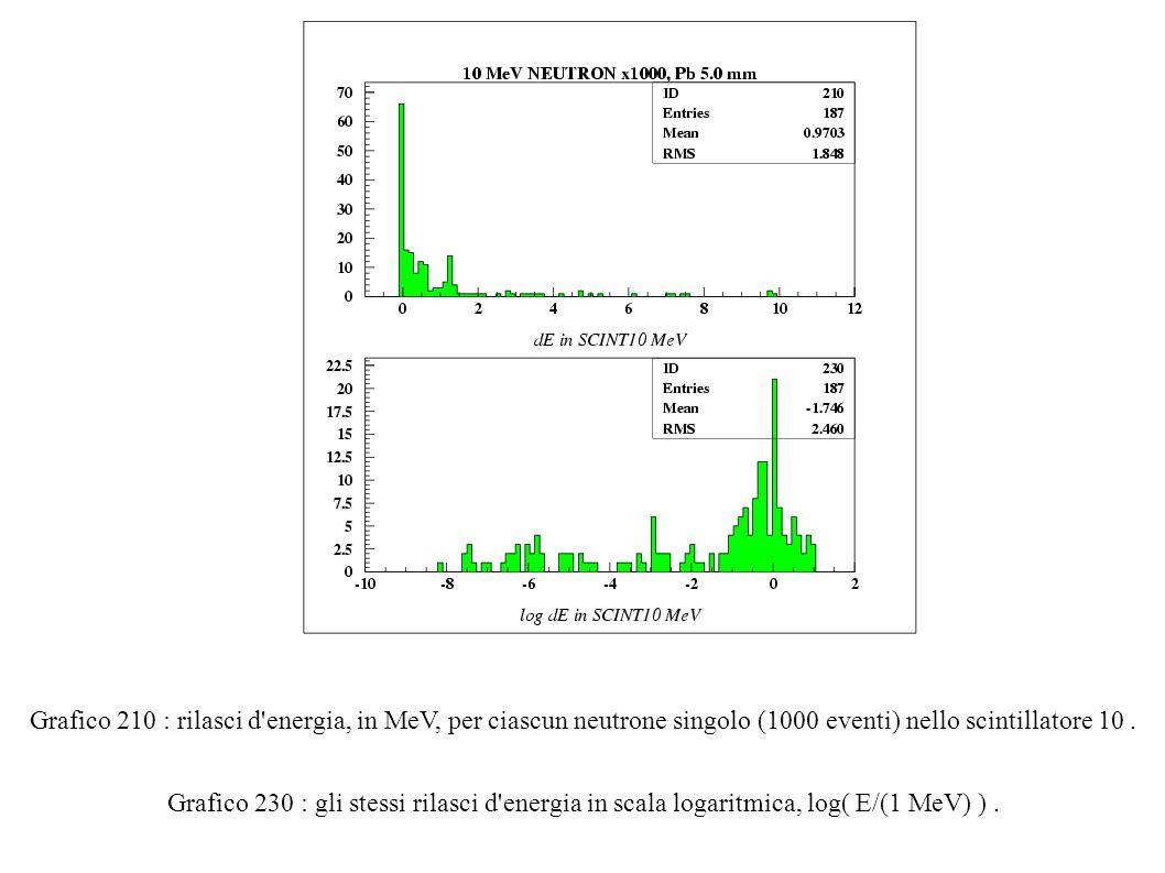 Grafico 210 : rilasci d energia, in MeV, per ciascun neutrone singolo (1000 eventi) nello scintillatore 10.