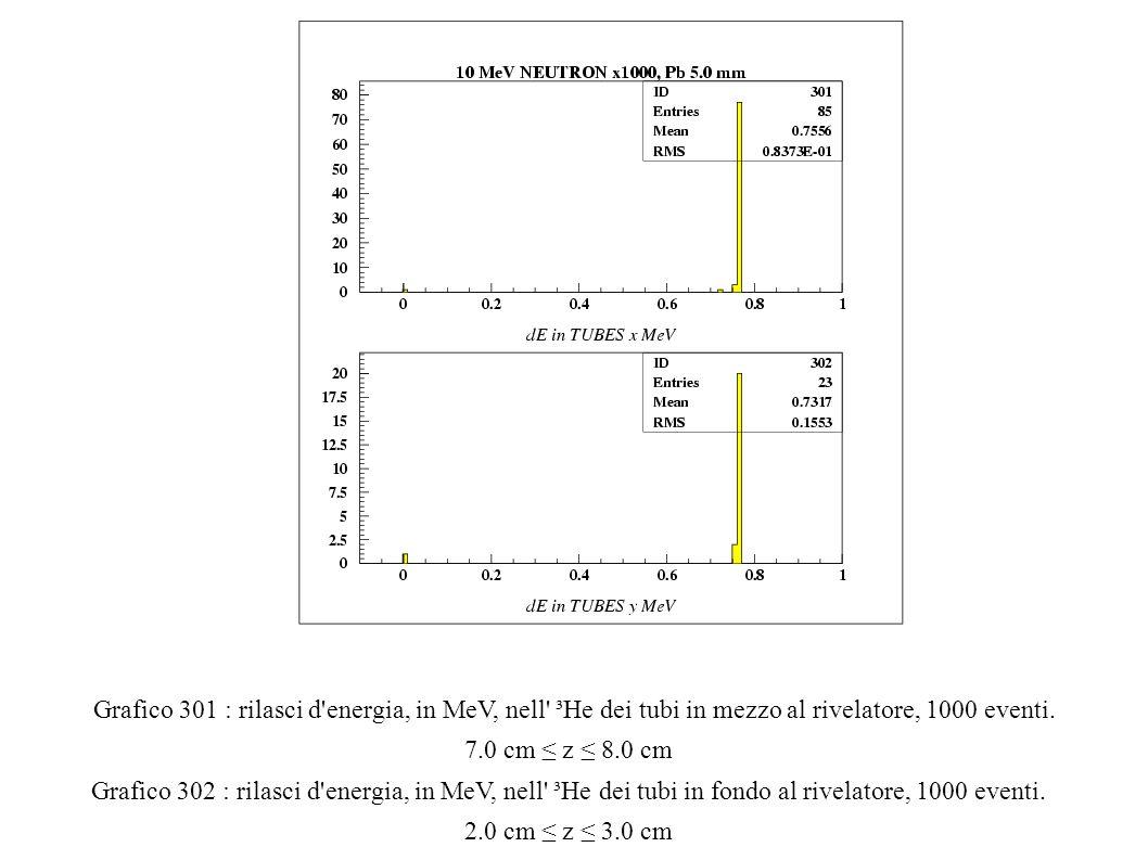 Grafico 301 : rilasci d energia, in MeV, nell ³He dei tubi in mezzo al rivelatore, 1000 eventi.