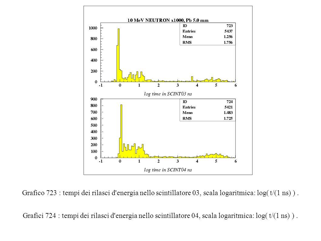 Grafico 723 : tempi dei rilasci d energia nello scintillatore 03, scala logaritmica: log( t/(1 ns) ).