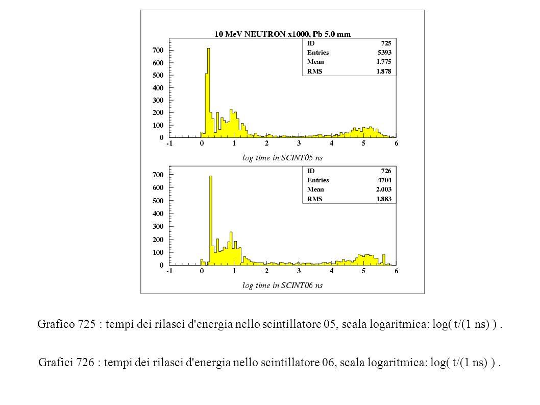 Grafico 725 : tempi dei rilasci d energia nello scintillatore 05, scala logaritmica: log( t/(1 ns) ).