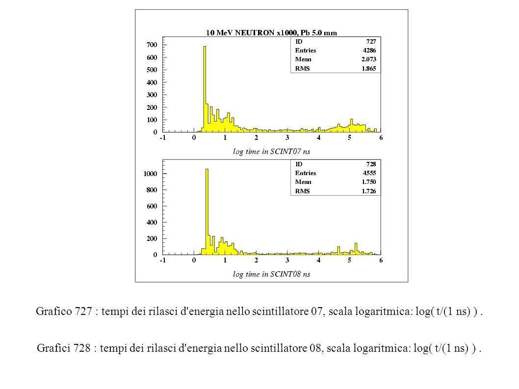 Grafico 727 : tempi dei rilasci d energia nello scintillatore 07, scala logaritmica: log( t/(1 ns) ).