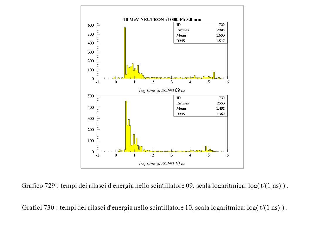 Grafico 729 : tempi dei rilasci d energia nello scintillatore 09, scala logaritmica: log( t/(1 ns) ).