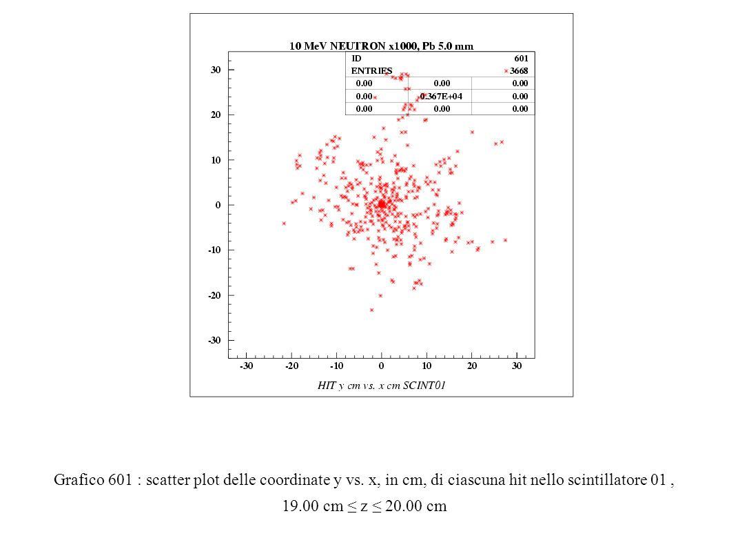 Grafico 601 : scatter plot delle coordinate y vs.
