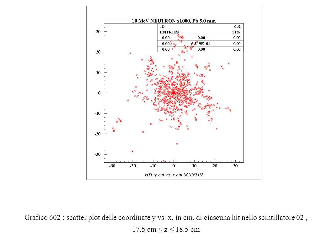 Grafico 602 : scatter plot delle coordinate y vs.