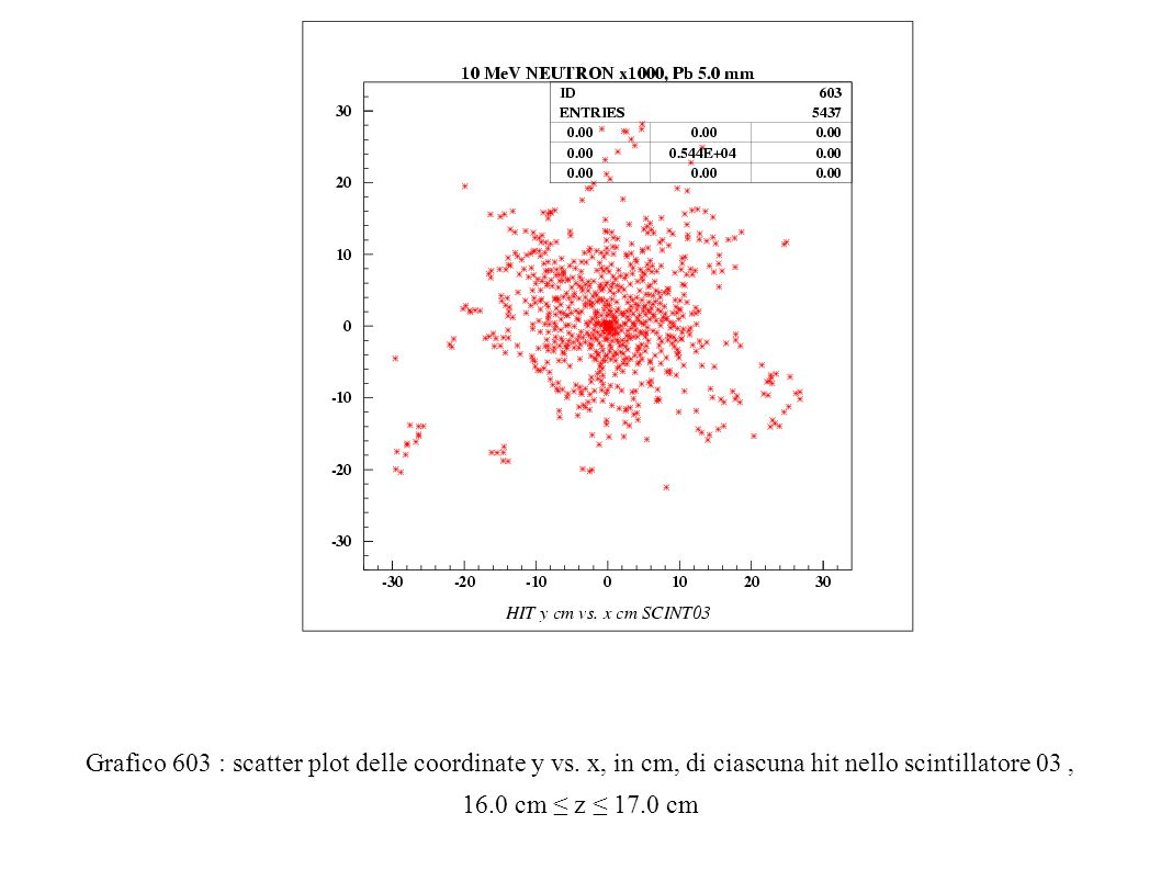 Grafico 603 : scatter plot delle coordinate y vs.
