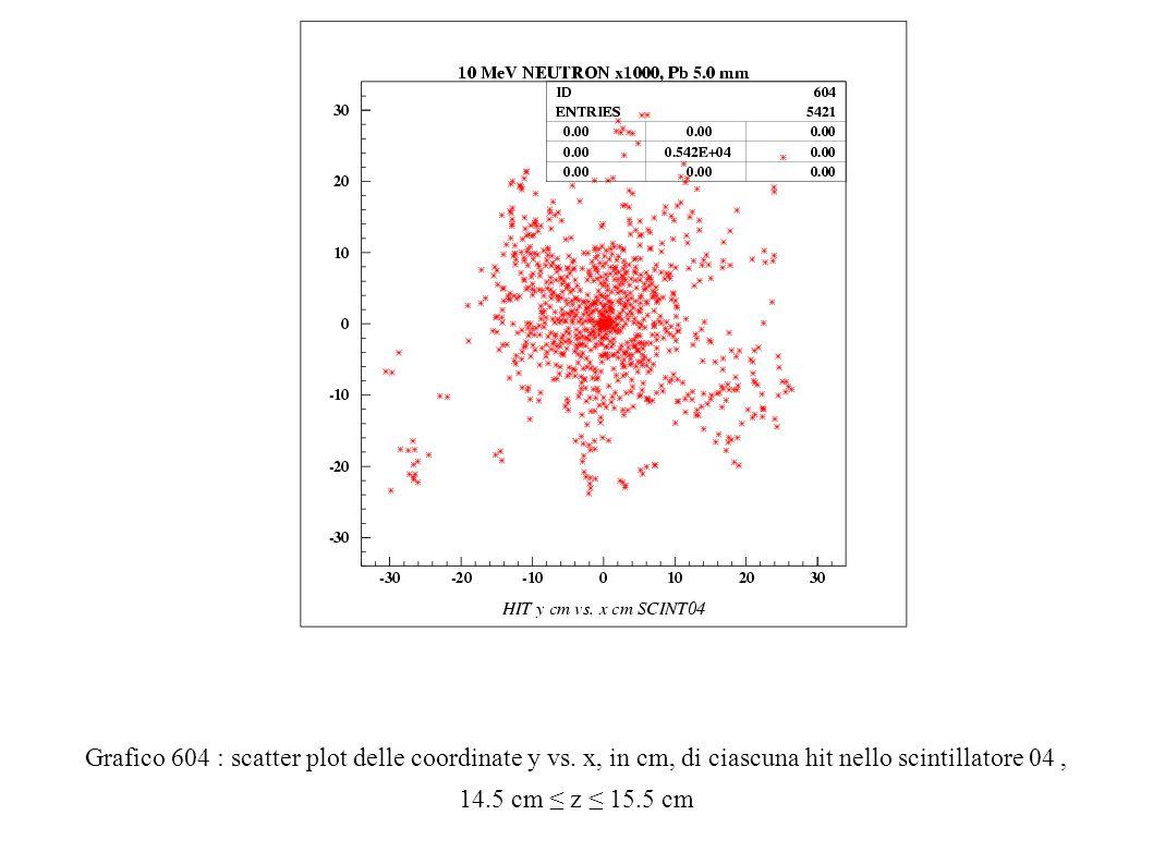 Grafico 604 : scatter plot delle coordinate y vs.