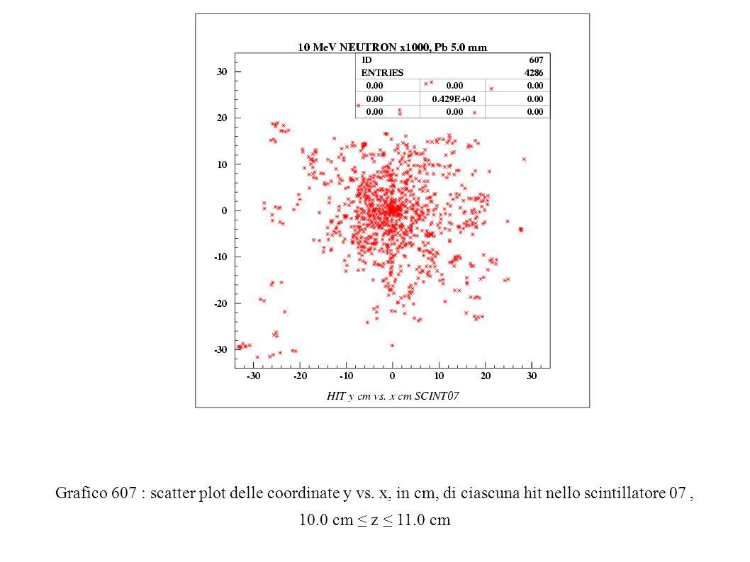 Grafico 607 : scatter plot delle coordinate y vs.