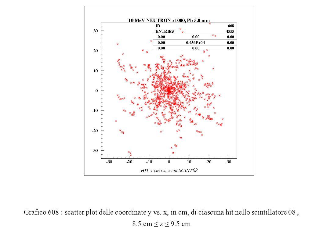 Grafico 608 : scatter plot delle coordinate y vs.