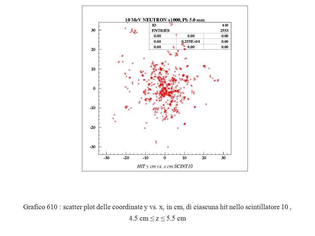 Grafico 610 : scatter plot delle coordinate y vs.
