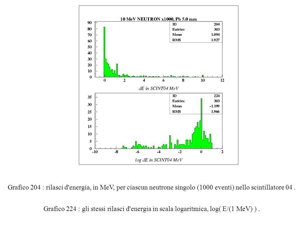 Grafico 204 : rilasci d energia, in MeV, per ciascun neutrone singolo (1000 eventi) nello scintillatore 04.