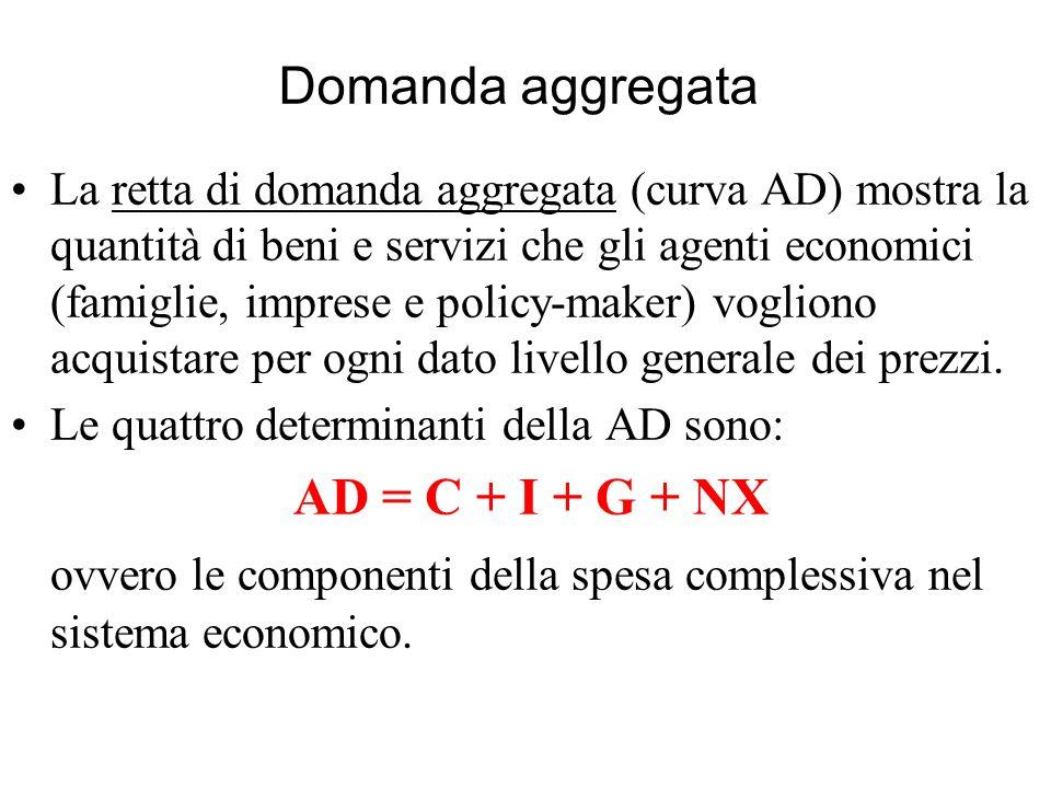 Domanda aggregata La retta di domanda aggregata (curva AD) mostra la quantità di beni e servizi che gli agenti economici (famiglie, imprese e policy-m