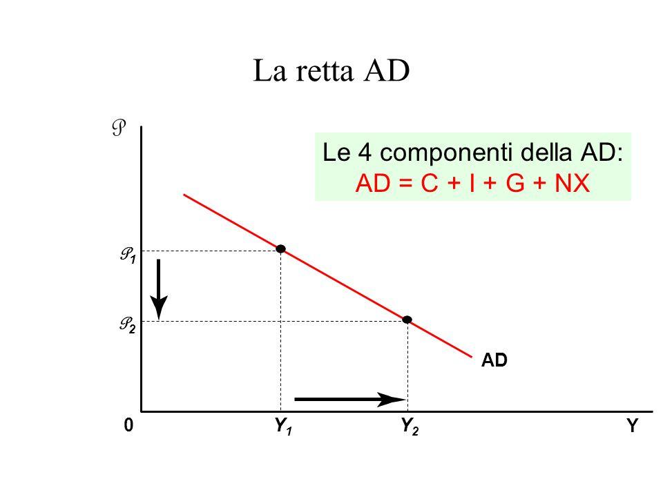 La retta AD Y 0 AD P1P1 Y1Y1 Y2Y2 P2P2 Le 4 componenti della AD: AD = C + I + G + NX P