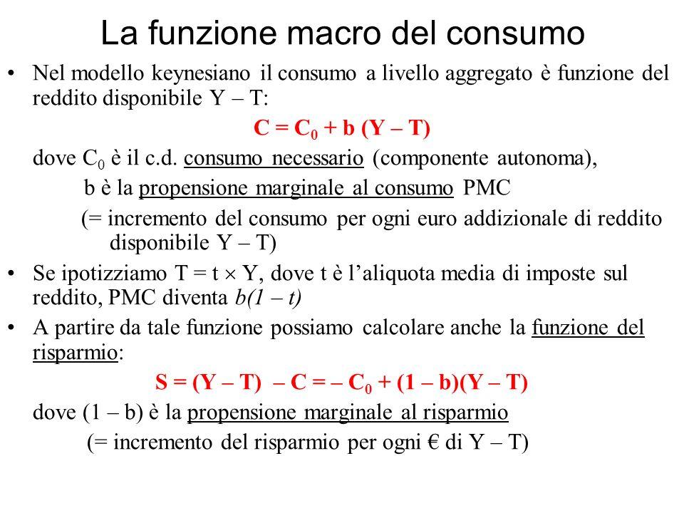 La funzione macro del consumo Nel modello keynesiano il consumo a livello aggregato è funzione del reddito disponibile Y – T: C = C 0 + b (Y – T) dove