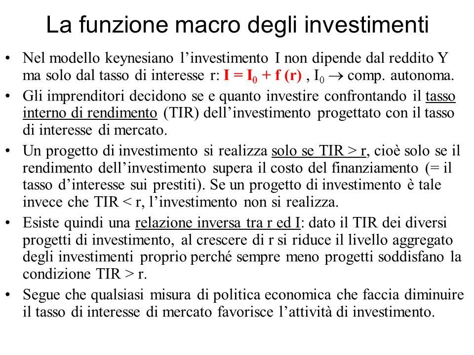 La funzione macro degli investimenti Nel modello keynesiano linvestimento I non dipende dal reddito Y ma solo dal tasso di interesse r: I = I 0 + f (r