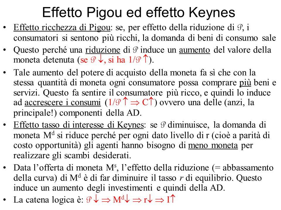 Effetto Pigou ed effetto Keynes Effetto ricchezza di Pigou: se, per effetto della riduzione di P, i consumatori si sentono più ricchi, la domanda di b