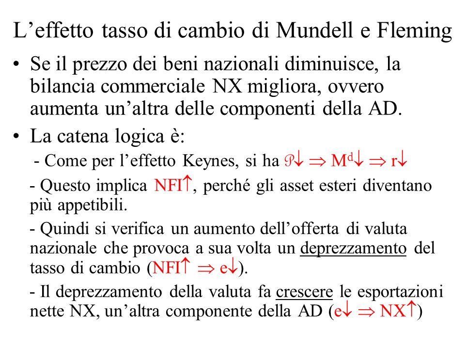 Leffetto tasso di cambio di Mundell e Fleming Se il prezzo dei beni nazionali diminuisce, la bilancia commerciale NX migliora, ovvero aumenta unaltra