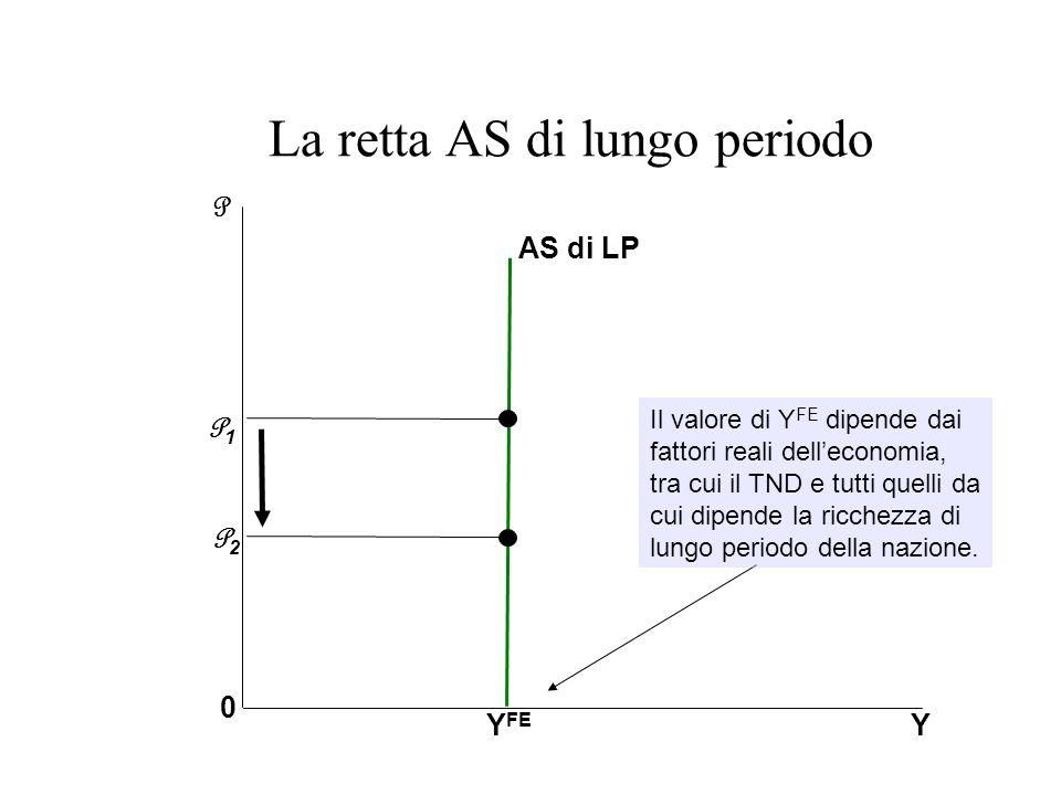 La retta AS di lungo periodo YY FE P 0 AS di LP P2P2 P1P1 Il valore di Y FE dipende dai fattori reali delleconomia, tra cui il TND e tutti quelli da c