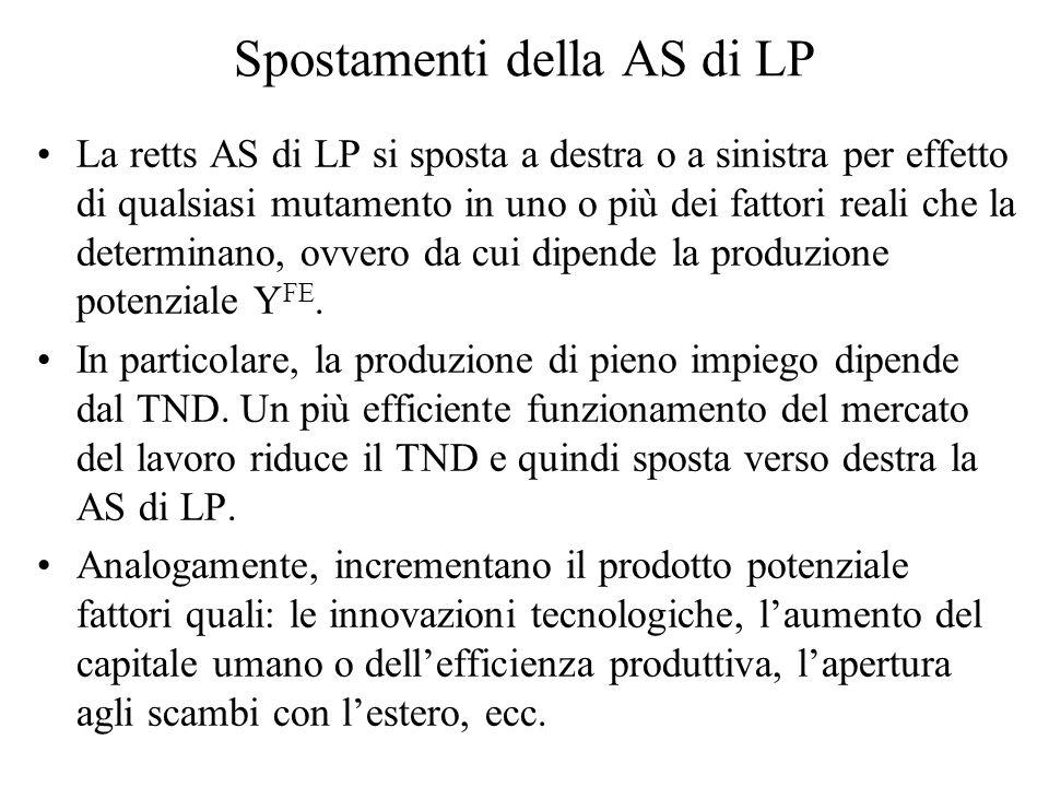 Spostamenti della AS di LP La retts AS di LP si sposta a destra o a sinistra per effetto di qualsiasi mutamento in uno o più dei fattori reali che la