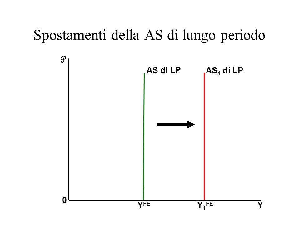 Spostamenti della AS di lungo periodo YY FE P 0 AS di LP Y 1 FE AS 1 di LP