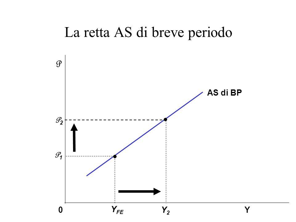 La retta AS di breve periodo Y2Y2 P2P2 P1P1 Y P 0 AS di BP Y FE