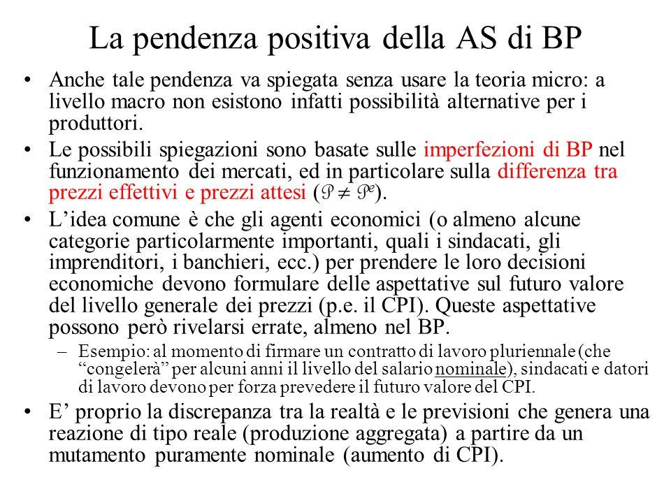 La pendenza positiva della AS di BP Anche tale pendenza va spiegata senza usare la teoria micro: a livello macro non esistono infatti possibilità alte