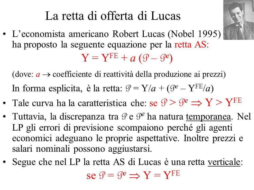 La retta di offerta di Lucas Leconomista americano Robert Lucas (Nobel 1995) ha proposto la seguente equazione per la retta AS: Y = Y FE + a ( P – P e
