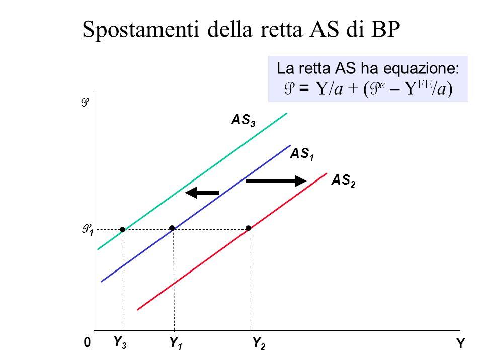 Spostamenti della retta AS di BP Y2Y2 P1P1 Y P 0 AS 1 Y1Y1 AS 2 AS 3 La retta AS ha equazione: P = Y/a + ( P e – Y FE /a) Y3Y3