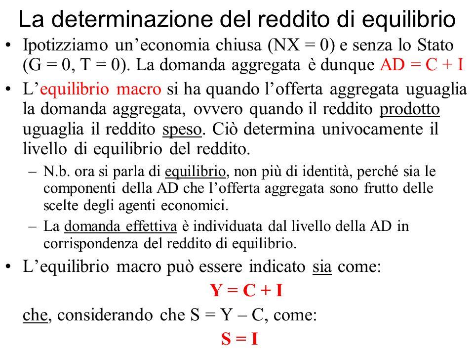 La determinazione del reddito di equilibrio Ipotizziamo uneconomia chiusa (NX = 0) e senza lo Stato (G = 0, T = 0). La domanda aggregata è dunque AD =