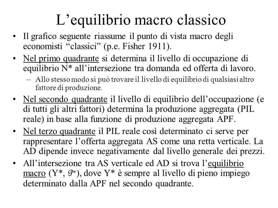Lequilibrio macro classico Il grafico seguente riassume il punto di vista macro degli economisti classici (p.e. Fisher 1911). Nel primo quadrante si d