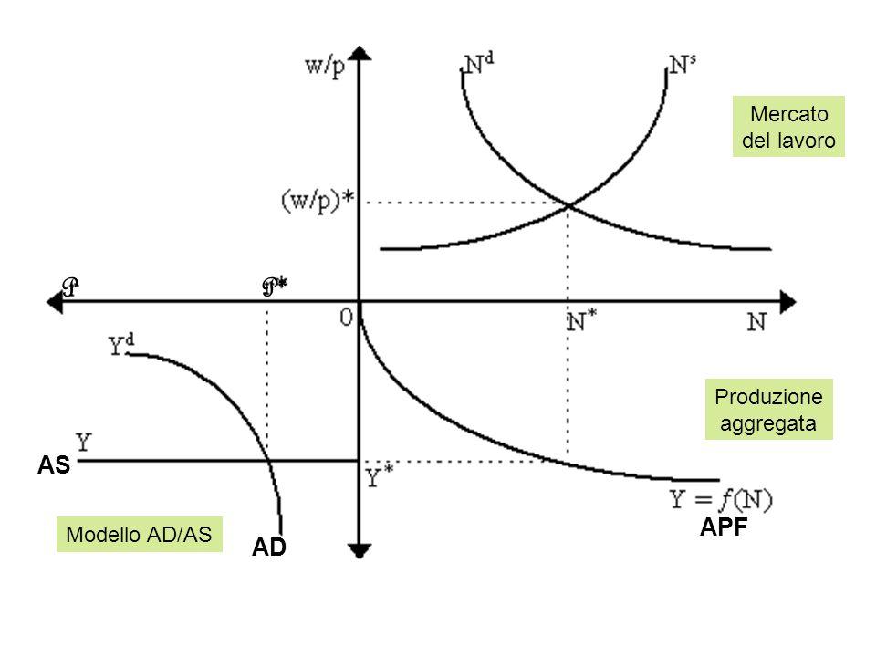 AS AD APF PP* Mercato del lavoro Produzione aggregata Modello AD/AS