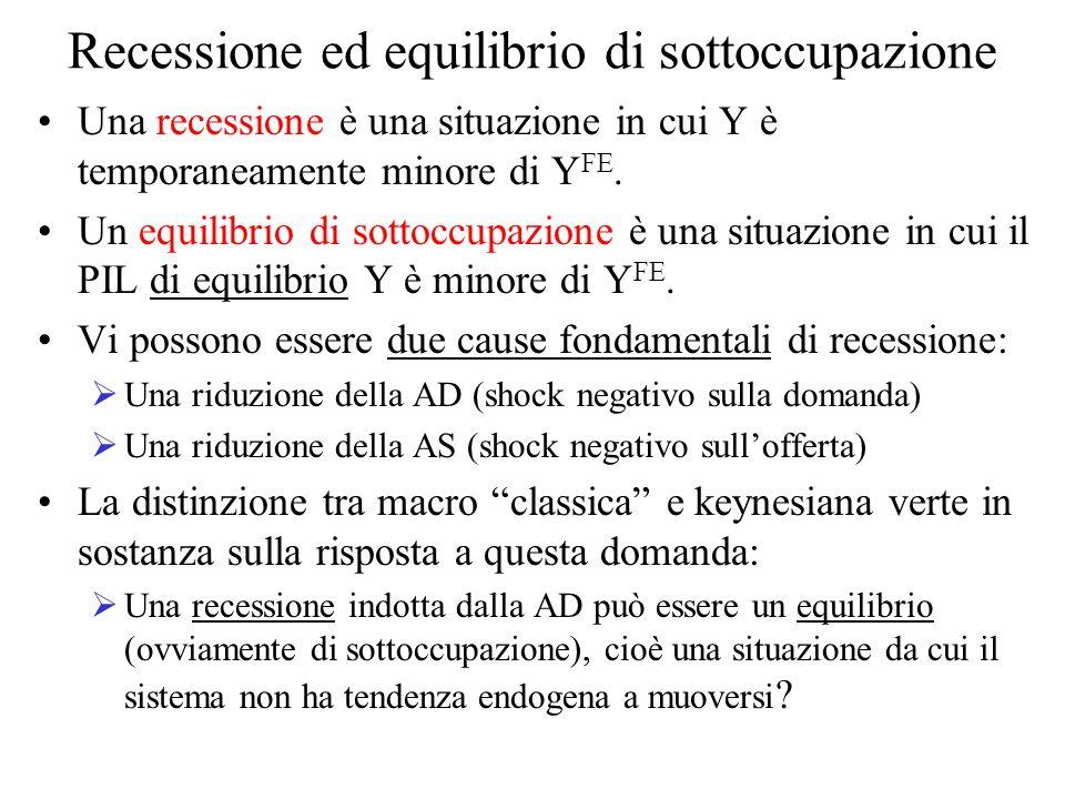 Recessione ed equilibrio di sottoccupazione Una recessione è una situazione in cui Y è temporaneamente minore di Y FE. Un equilibrio di sottoccupazion
