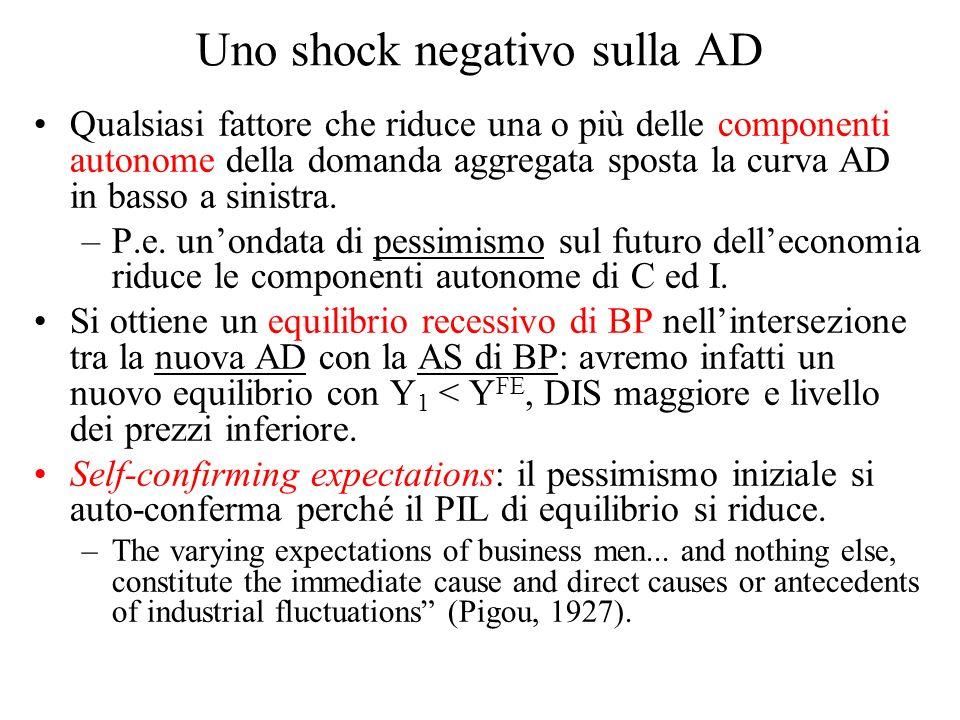 Uno shock negativo sulla AD Qualsiasi fattore che riduce una o più delle componenti autonome della domanda aggregata sposta la curva AD in basso a sin