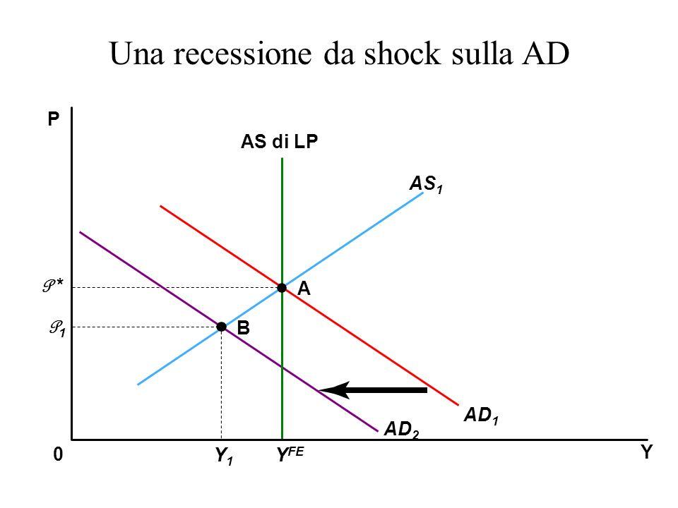 Y P 0 AS 1 AS di LP AD 1 A B P * P1P1 Y FE Y1Y1 AD 2 Una recessione da shock sulla AD