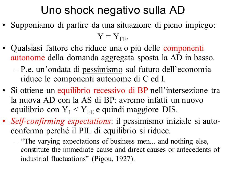 Uno shock negativo sulla AD Supponiamo di partire da una situazione di pieno impiego: Y = Y FE. Qualsiasi fattore che riduce una o più delle component
