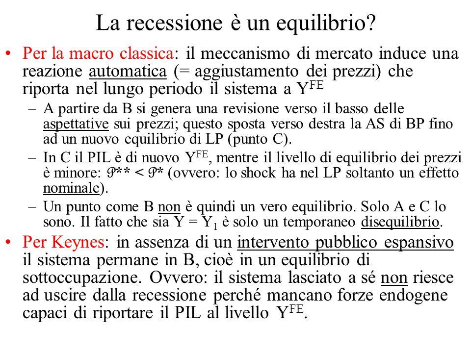 La recessione è un equilibrio? Per la macro classica: il meccanismo di mercato induce una reazione automatica (= aggiustamento dei prezzi) che riporta