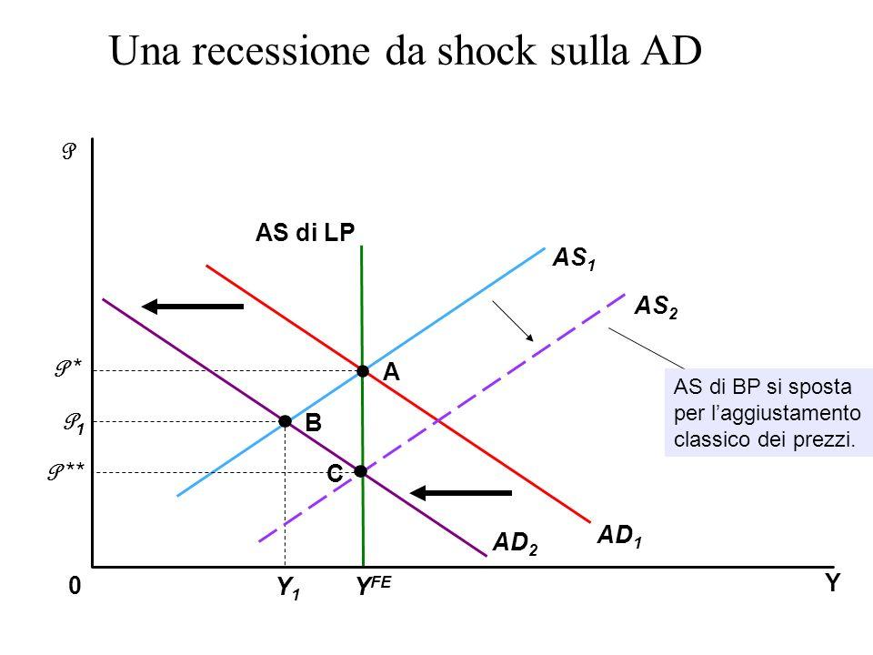 Y P 0 AS 1 AS di LP AD 1 A B P * P1P1 Y FE Y1Y1 AD 2 Una recessione da shock sulla AD AS 2 C AS di BP si sposta per laggiustamento classico dei prezzi