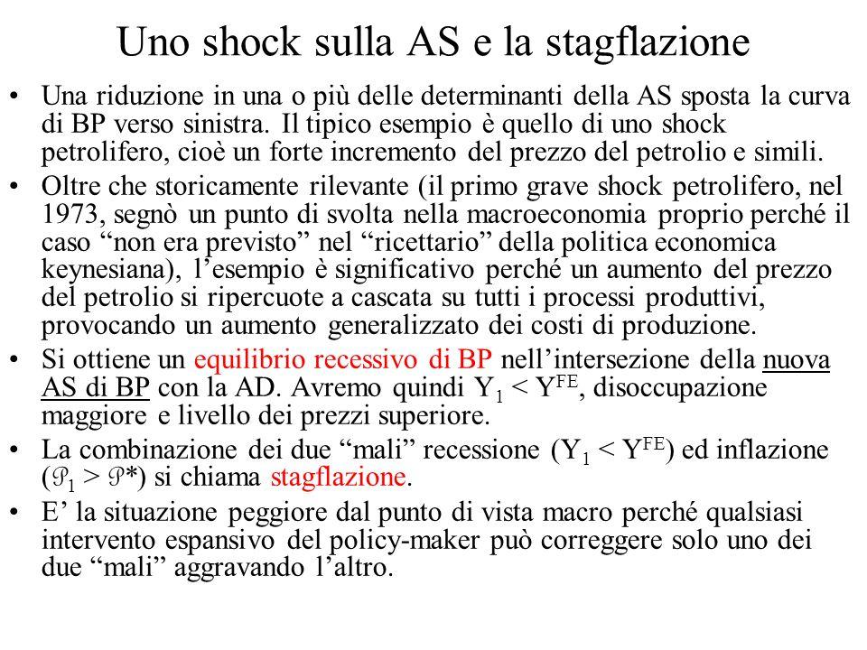 Uno shock sulla AS e la stagflazione Una riduzione in una o più delle determinanti della AS sposta la curva di BP verso sinistra. Il tipico esempio è