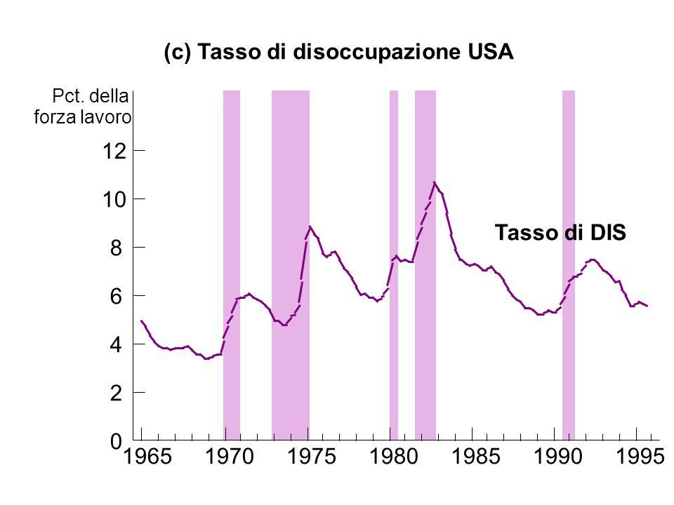 (c) Tasso di disoccupazione USA Tasso di DIS 0 2 4 6 8 10 12 1965197019751980198519901995 Pct. della forza lavoro