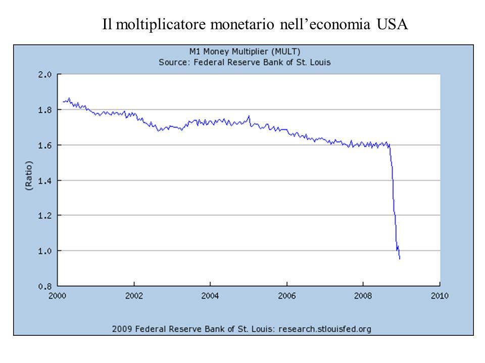 Il moltiplicatore monetario nelleconomia USA