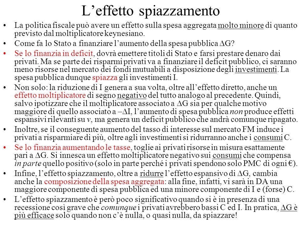 Leffetto spiazzamento La politica fiscale può avere un effetto sulla spesa aggregata molto minore di quanto previsto dal moltiplicatore keynesiano. Co