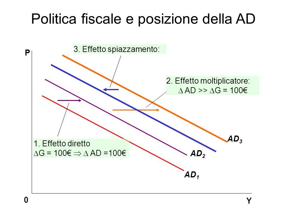 AD 1 AD 2 Y 0 P 1. Effetto diretto G = 100 AD =100 AD 3 2. Effetto moltiplicatore: AD >> G = 100 3. Effetto spiazzamento: Politica fiscale e posizione