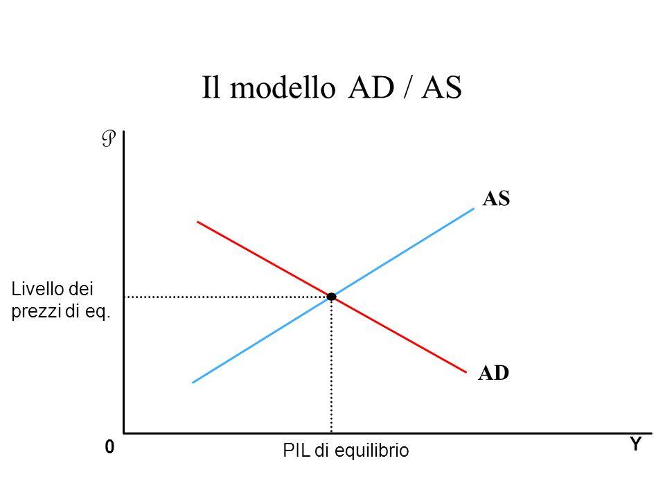 Il modello AD / AS PIL di equilibrio Y P 0 Livello dei prezzi di eq. AS AD