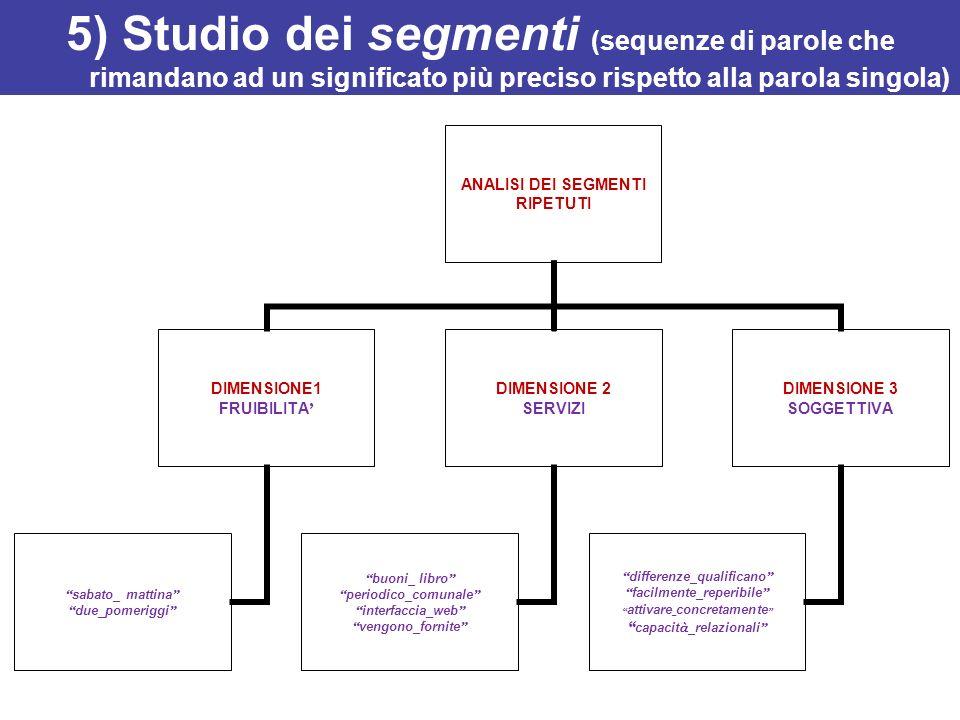 5) Studio dei segmenti (sequenze di parole che rimandano ad un significato più preciso rispetto alla parola singola) ANALISI DEI SEGMENTI RIPETUTI DIM